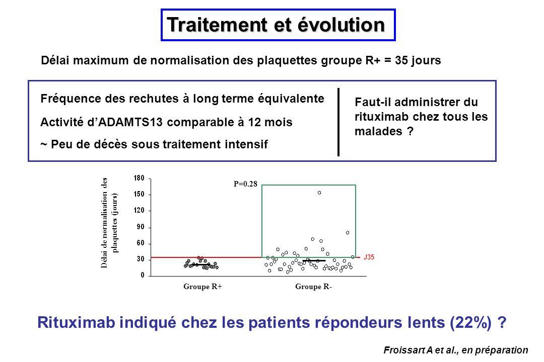 Traitement et évolution Rituximab indiqué chez les patients répondeurs lents (22%) ? Fréquence des rechutes à long terme équivalente Activité dADAMTS1