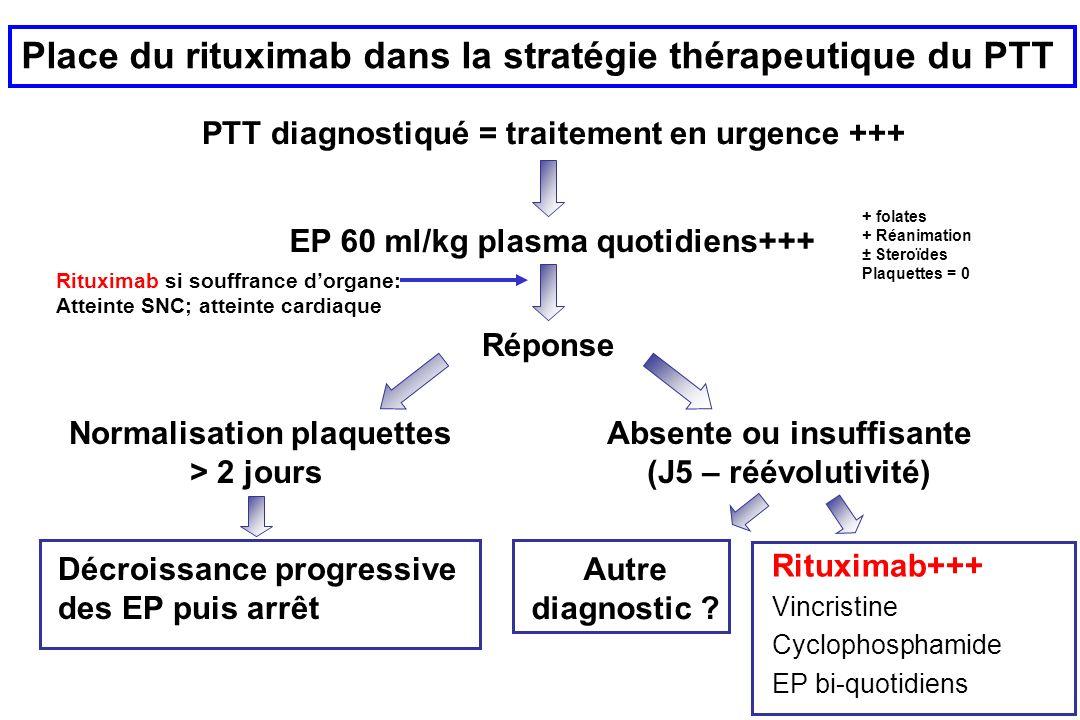 PTT diagnostiqué = traitement en urgence +++ EP 60 ml/kg plasma quotidiens+++ Réponse Normalisation plaquettes > 2 jours Décroissance progressive des EP puis arrêt Absente ou insuffisante (J5 – réévolutivité) Rituximab+++ Vincristine Cyclophosphamide EP bi-quotidiens + folates + Réanimation ± Steroïdes Plaquettes = 0 Place du rituximab dans la stratégie thérapeutique du PTT Autre diagnostic .