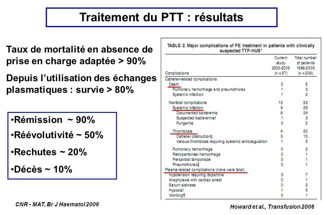 Rémission ~ 90% Réévolutivité ~ 50% Rechutes ~ 20% Décès ~ 10% Traitement du PTT : résultats Taux de mortalité en absence de prise en charge adaptée >