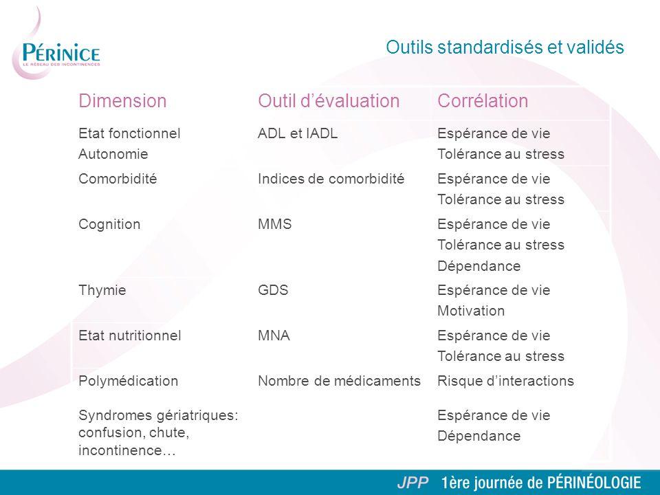 Outils standardisés et validés DimensionOutil dévaluationCorrélation Etat fonctionnel Autonomie ADL et IADLEspérance de vie Tolérance au stress Comorb