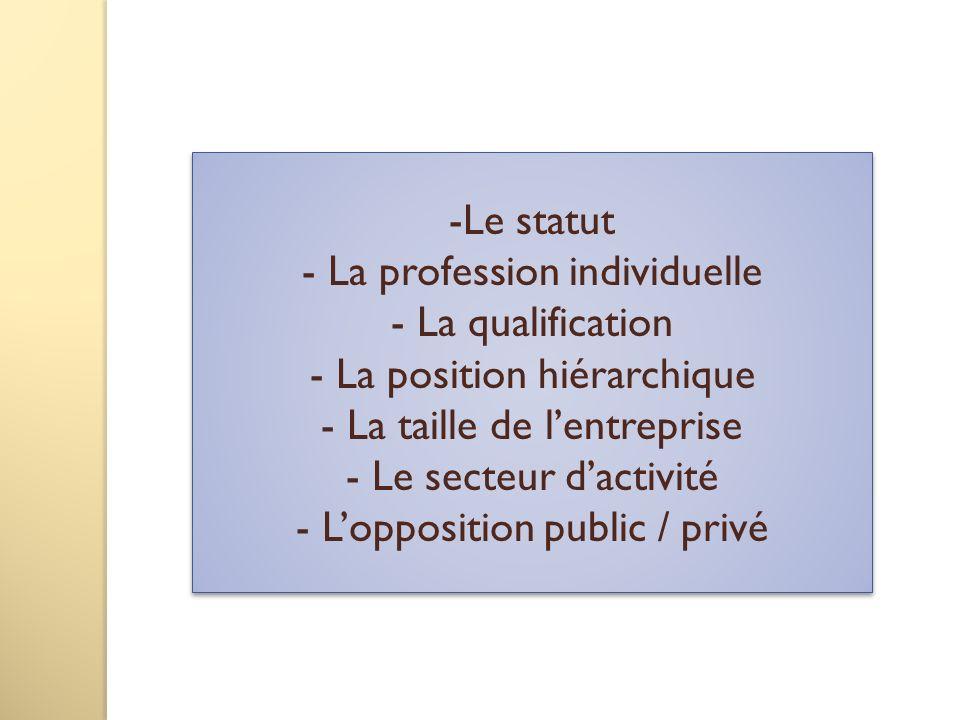 -Le statut - La profession individuelle - La qualification - La position hiérarchique - La taille de lentreprise - Le secteur dactivité - Lopposition