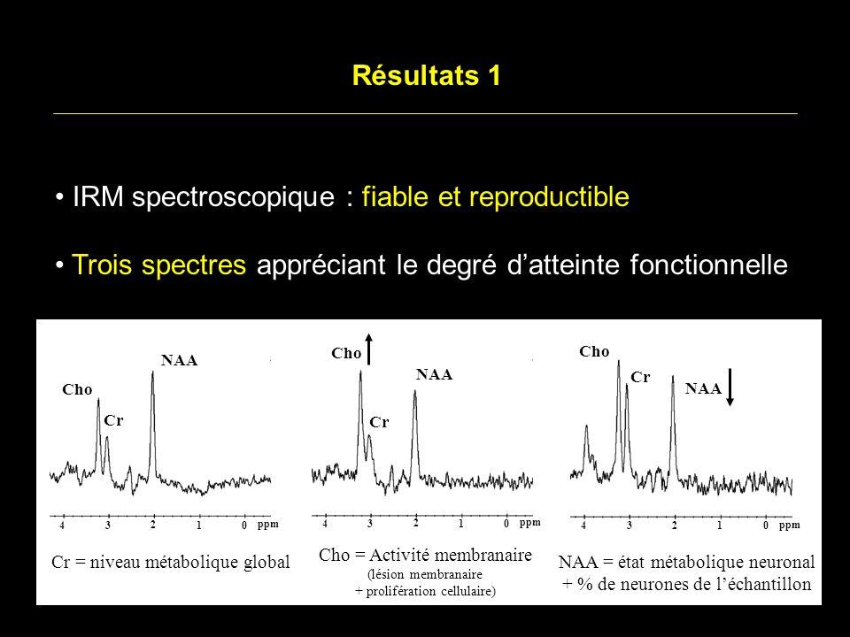 Résultats 1 IRM spectroscopique : fiable et reproductible Trois spectres appréciant le degré datteinte fonctionnelle NAA Cr Cho 2 1 3 40 ppm NAA Cr Cho 2 1 3 40 ppm NAA Cr Cho 2 1 3 40 ppm Cr = niveau métabolique global Cho = Activité membranaire (lésion membranaire + prolifération cellulaire) NAA = état métabolique neuronal + % de neurones de léchantillon