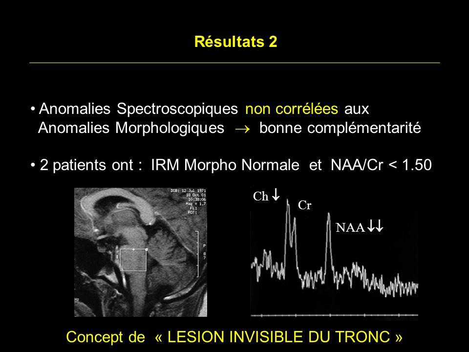 Résultats 2 Anomalies Spectroscopiques non corrélées aux Anomalies Morphologiques bonne complémentarité 2 patients ont : IRM Morpho Normale et NAA/Cr < 1.50 Concept de « LESION INVISIBLE DU TRONC » NAA Ch Cr