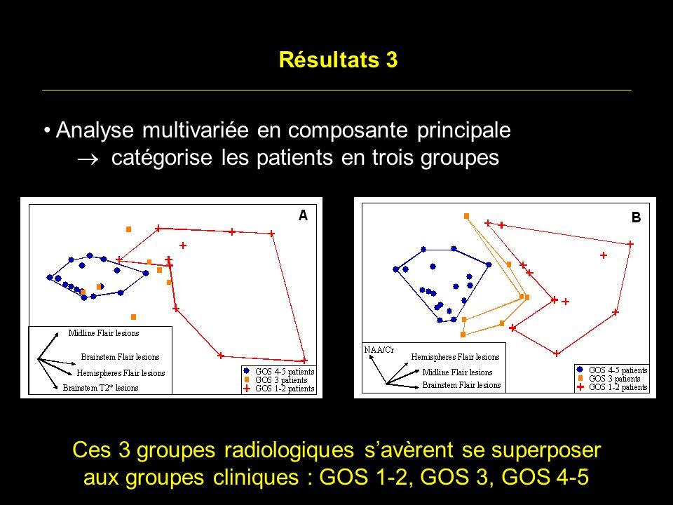 Ces 3 groupes radiologiques savèrent se superposer aux groupes cliniques : GOS 1-2, GOS 3, GOS 4-5 Résultats 3 Analyse multivariée en composante principale catégorise les patients en trois groupes