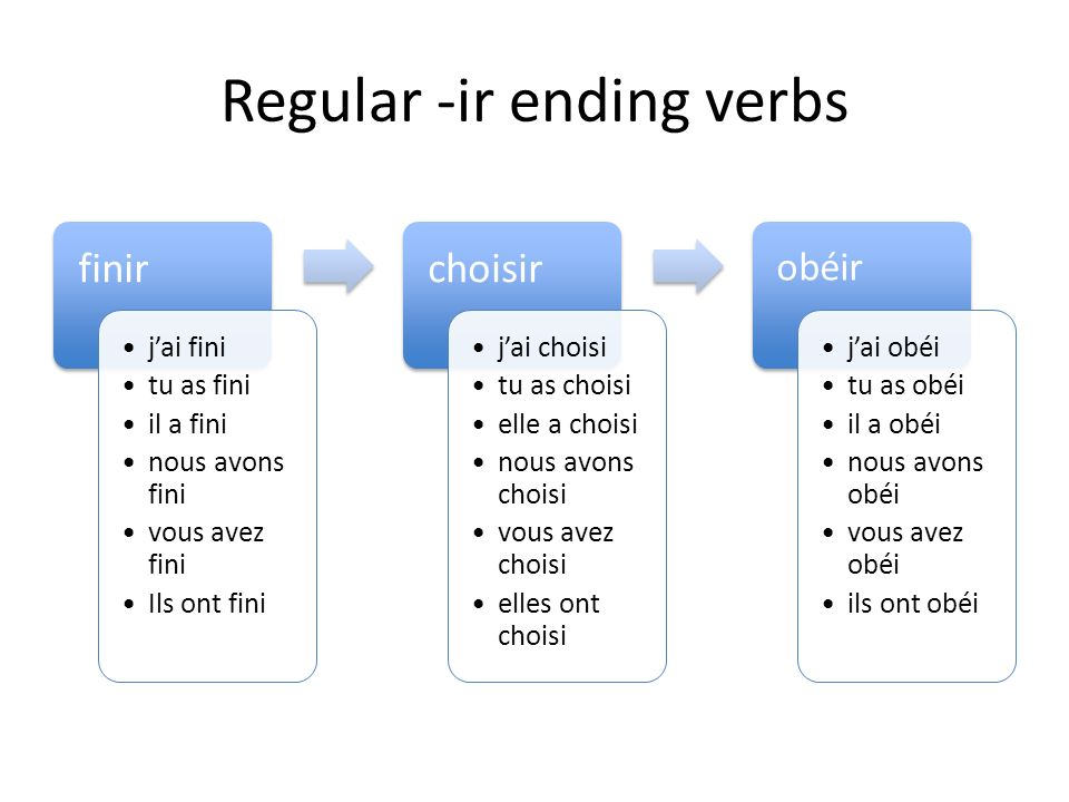 For –ir ending verbs, follow the same format only remove the –r ending Jai dormiNous avons dormi Tu as dormiVous avez dormi Il a dormiIls ont dormi El