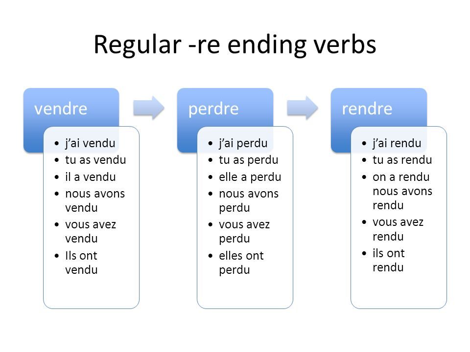 Regular –re ending verbs have a « u » ending perdre (to lose)perdu rendre (to render)rendu répandre (to spill)répandu Interrompre (to interrupt) inter