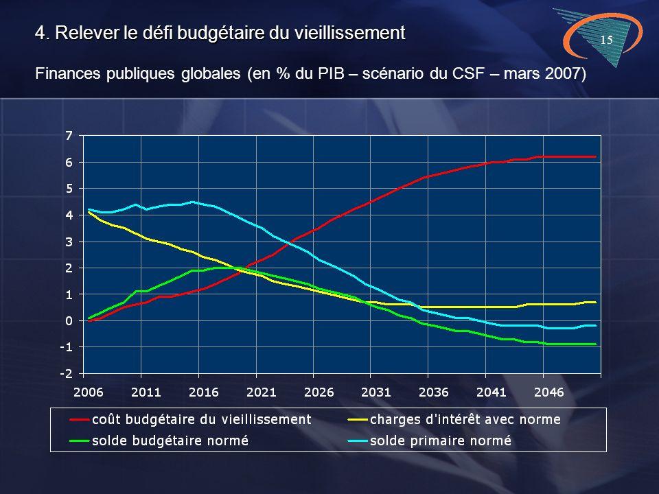 15 4. Relever le défi budgétaire du vieillissement 4.
