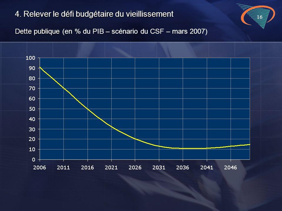 16 4. Relever le défi budgétaire du vieillissement Dette publique 4.