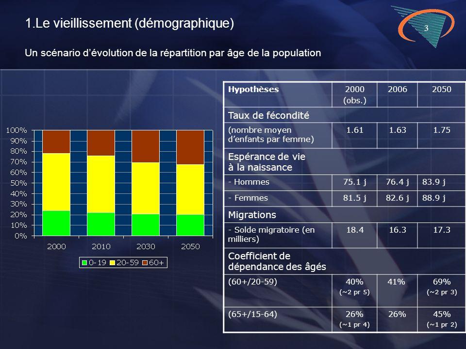 3 1.Le vieillissement (démographique) Un scénario dévolution de la répartition par âge de la population Hypothèses2000 (obs.) 20062050 Taux de fécondité (nombre moyen denfants par femme) 1.611.631.75 Espérance de vie à la naissance - Hommes75.1 j76.4 j83.9 j - Femmes81.5 j82.6 j88.9 j Migrations - Solde migratoire (en milliers) 18.416.317.3 Coefficient de dépendance des âgés (60+/20-59)40% (~2 pr 5) 41%69% (~2 pr 3) (65+/15-64)26% (~1 pr 4) 26%45% (~1 pr 2)