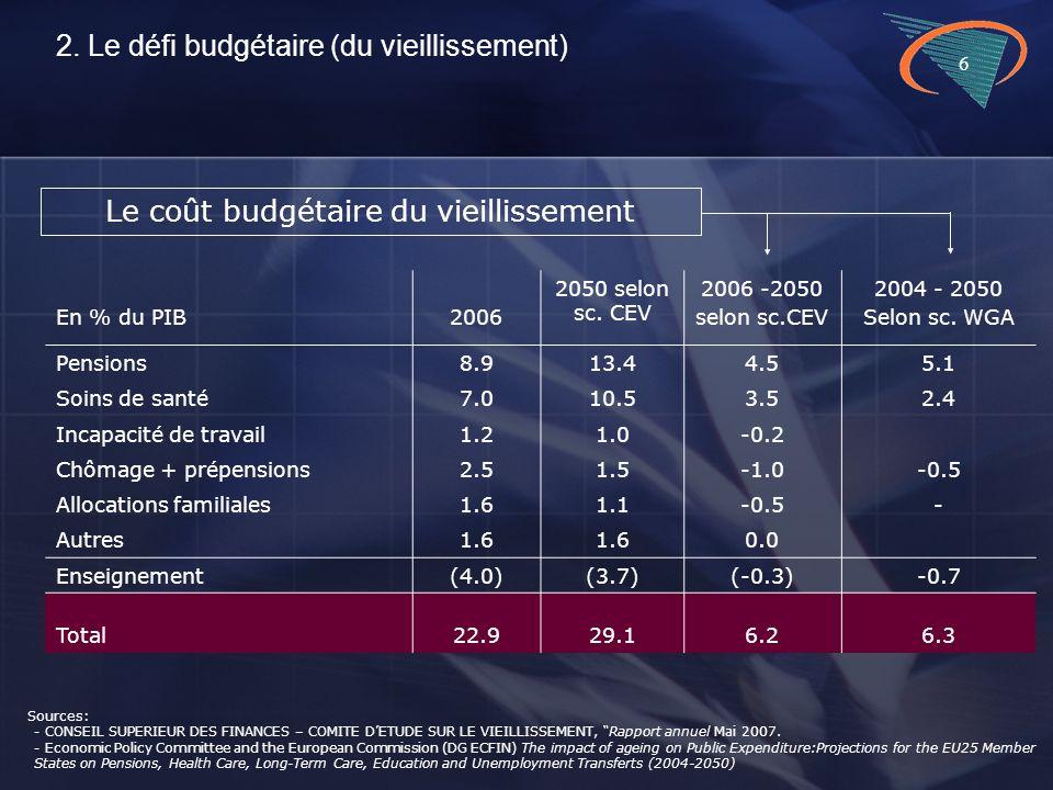 6 En % du PIB2006 2050 selon sc. CEV 2006 -2050 selon sc.CEV 2004 - 2050 Selon sc.