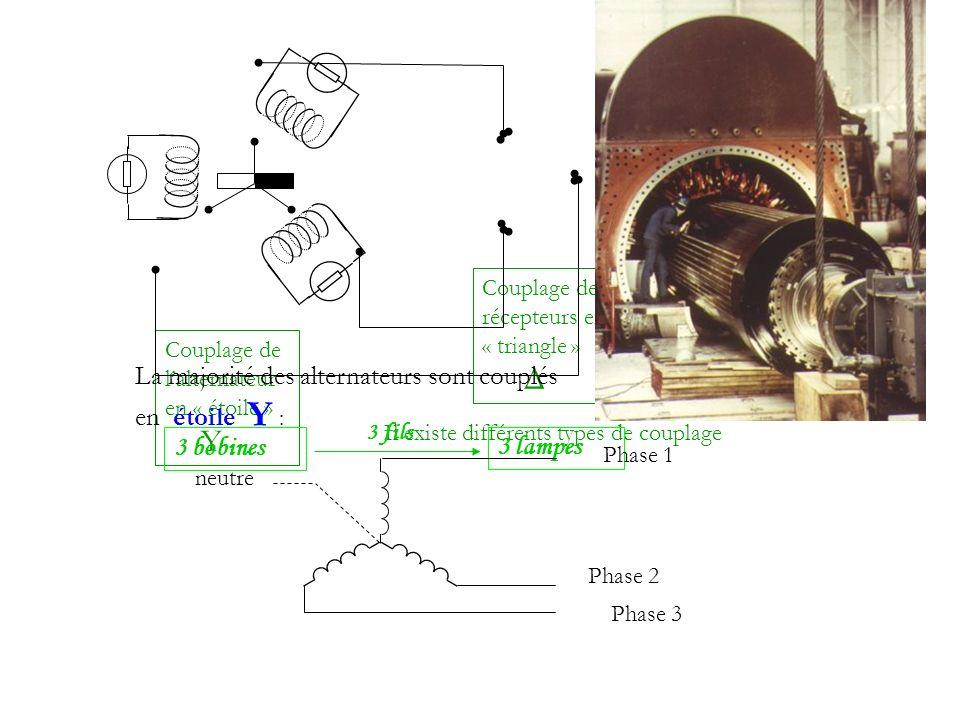 Couplage de lalternateur en « étoile » Y Couplage des récepteurs en « triangle » Δ Il existe différents types de couplage 3 bobines 3 lampes 3 fils La