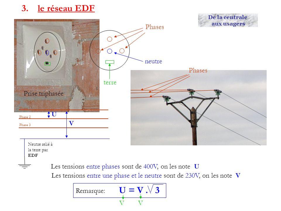 3. le réseau EDF Prise triphasée Phases neutre terre Phases Phase 1 Phase 2 Phase 3 Neutre relié à la terre par EDF Les tensions entre phases sont de