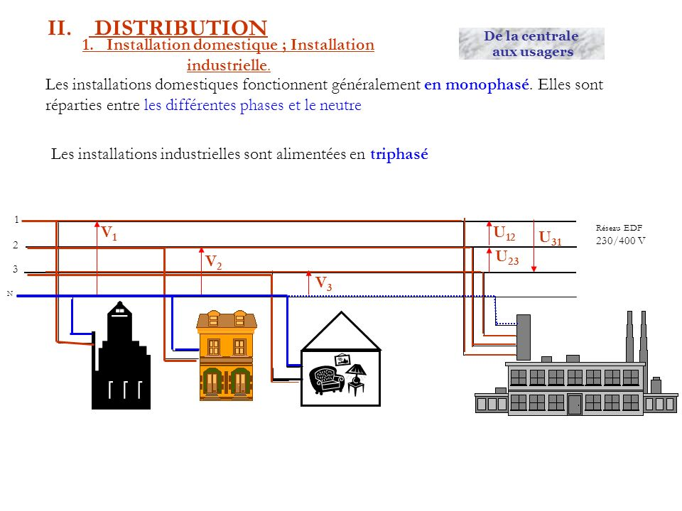 1. Installation domestique ; Installation industrielle. II. DISTRIBUTION Les installations domestiques fonctionnent généralement en monophasé. Elles s