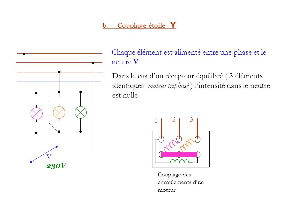 b. Couplage étoile Y Chaque élément est alimenté entre une phase et le neutre V Couplage des enroulements dun moteur V 230V 1 2 3 Dans le cas dun réce