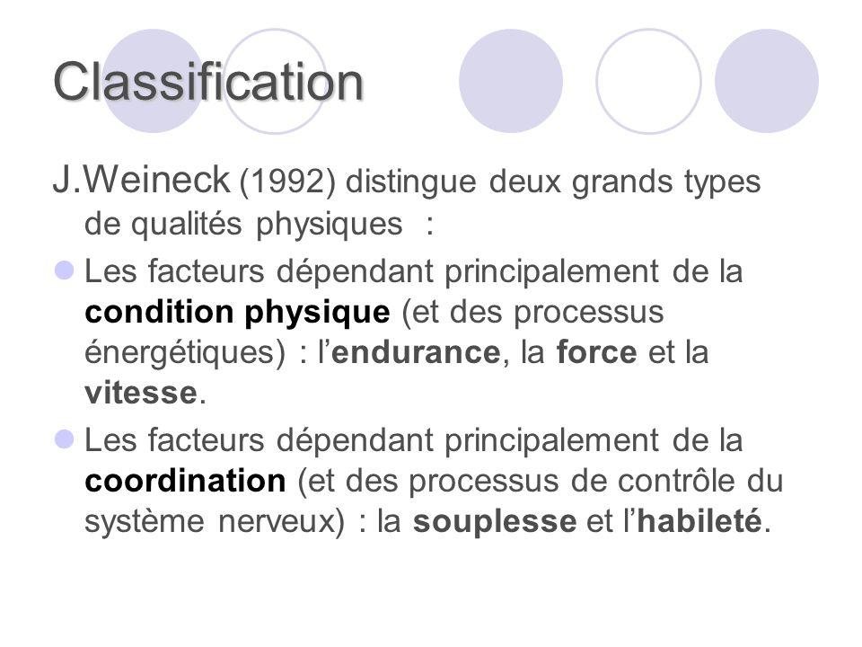 Classification J.Weineck (1992) distingue deux grands types de qualités physiques : Les facteurs dépendant principalement de la condition physique (et des processus énergétiques) : lendurance, la force et la vitesse.