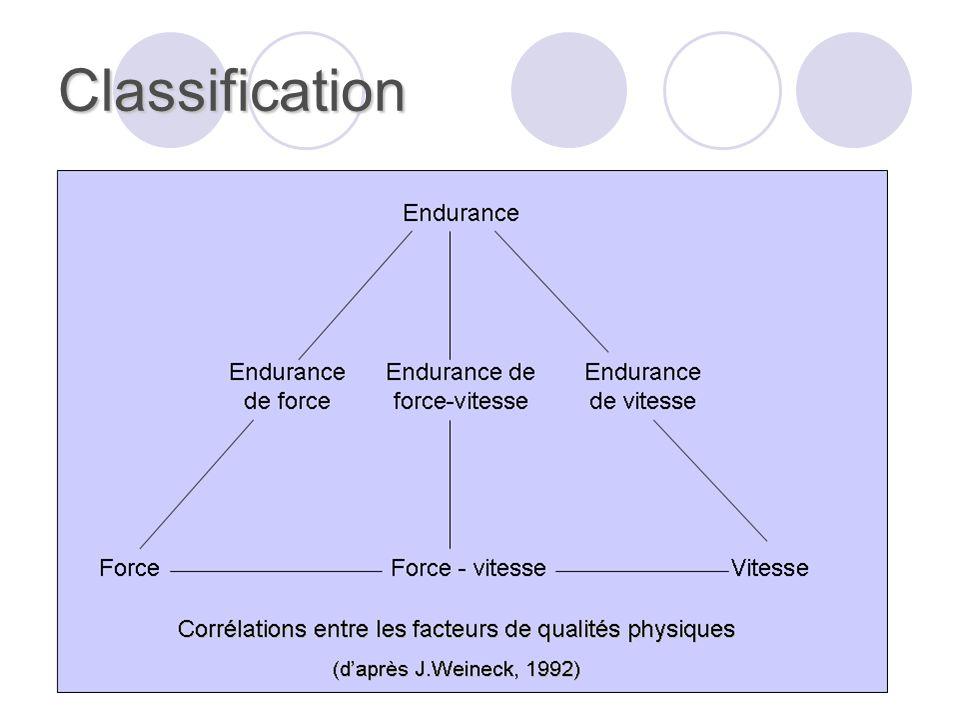 Classification Remarque : les différentes qualités physiques sont en interrelations, et les chevauchement sont nombreux.