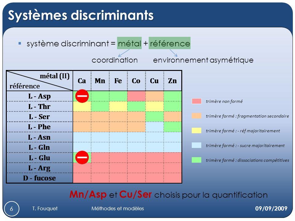 Systèmes discriminants métal (II) CaMnFeCoCuZn référence L - Asp L - Thr L - Ser L - Phe L - Asn L - Gln L - Glu L - Arg D - fucose métal (II) CaMnFeCoCuZn référence L - Asp L - Thr L - Ser L - Phe L - Asn L - Gln L - Glu L - Arg D - fucose système discriminant = métal + référence métal (II) CaMnFeCoCuZn référence L - Asp L - Thr L - Ser L - Phe L - Asn L - Gln L - Glu L - Arg D - fucose métal (II) CaMnFeCoCuZn référence L - Asp L - Thr L - Ser L - Phe L - Asn L - Gln L - Glu L - Arg D - fucose métal (II) CaMnFeCoCuZn référence L - Asp L - Thr L - Ser L - Phe L - Asn L - Gln L - Glu L - Arg D - fucose métal (II) CaMnFeCoCuZn référence L - Asp L - Thr L - Ser L - Phe L - Asn L - Gln L - Glu L - Arg D - fucose métal (II) CaMnFeCoCuZn référence L - Asp L - Thr L - Ser L - Phe L - Asn L - Gln L - Glu L - Arg D - fucose métal (II) CaMnFeCoCuZn référence L - Asp L - Thr L - Ser L - Phe L - Asn L - Gln L - Glu L - Arg D - fucose trimère non formé trimère formé : fragmentation secondaire trimère formé : - réf majoritairement trimère formé : - sucre majoritairement trimère formé : dissociations compétitives Mn/Asp et Cu/Ser choisis pour la quantification 09/09/2009 6 coordinationenvironnement asymétrique T.