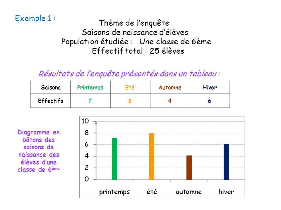 Exemple 1 : Thème de lenquête Saisons de naissance délèves Population étudiée : Une classe de 6ème Effectif total : 25 élèves Résultats de lenquête pr