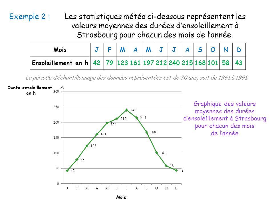Exemple 2 :Les statistiques météo ci-dessous représentent les valeurs moyennes des durées densoleillement à Strasbourg pour chacun des mois de lannée.