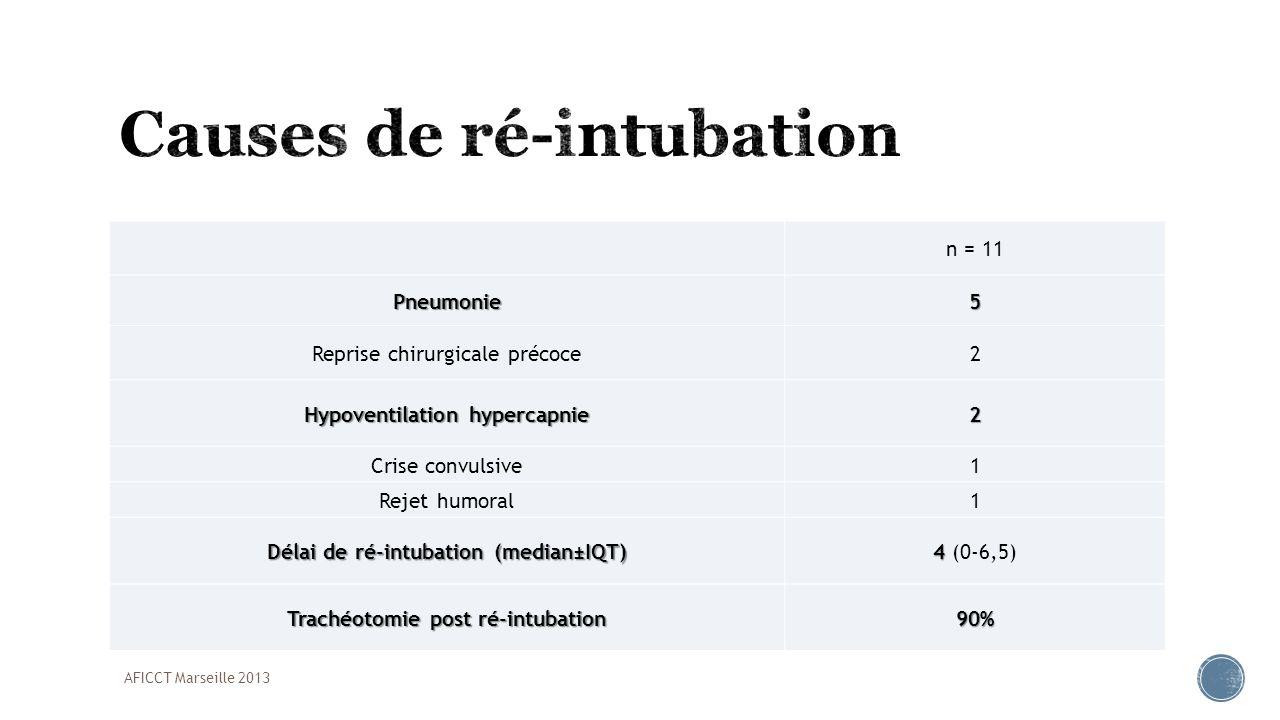 n = 11Pneumonie5 Reprise chirurgicale précoce2 Hypoventilation hypercapnie 2 Crise convulsive1 Rejet humoral1 Délai de ré-intubation (median±IQT) 4 4