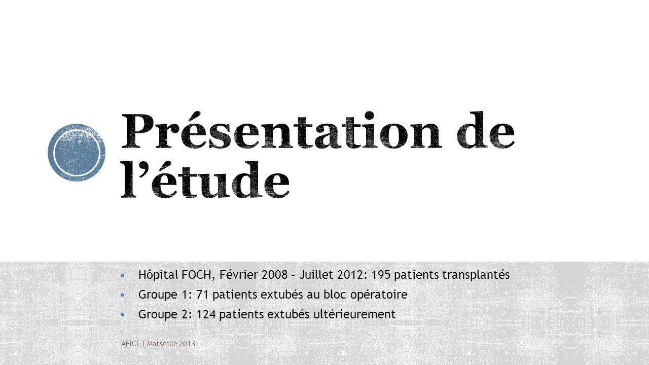 Hôpital FOCH, Février 2008 – Juillet 2012: 195 patients transplantés Groupe 1: 71 patients extubés au bloc opératoire Groupe 2: 124 patients extubés u