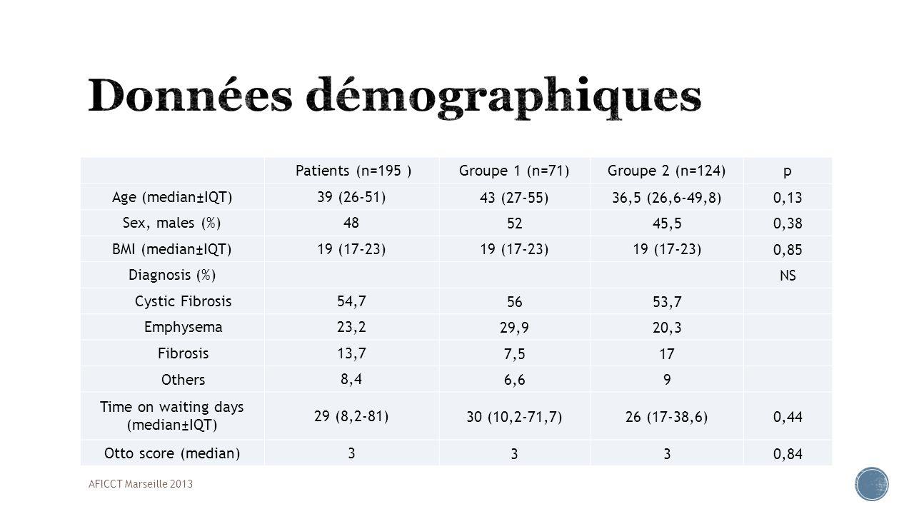 Patients (n=195 )Groupe 1 (n=71)Groupe 2 (n=124)p Type of transplantation (%) Bi Bi92,792,692,7 Mono7,37,47,3 Lobar transplantation (%)2214,926 Super urgence (%)16,84,323,90,001 Cardiopulmonary bypass or ECMO (%) 43,913,764,2<0,0001 Cold ischemic time (median±IQT) 343 (292-405)350 (295-400)335 (295-410) Transfusion (median±IQT)5 (3-6)4 (3-6)6 (4-9)<0,0001 Peridural catheter (%) 71,487,7650,0015 AFICCT Marseille 2013
