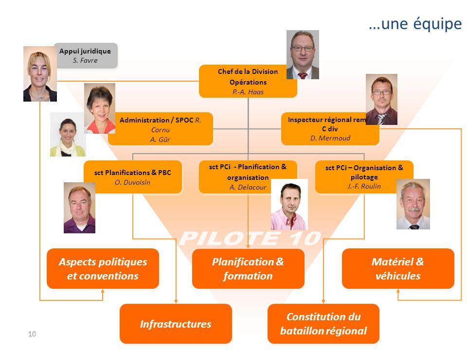 10 Aspects politiques et conventions Constitution du bataillon régional Infrastructures Matériel & véhicules Planification & formation Chef de la Divi
