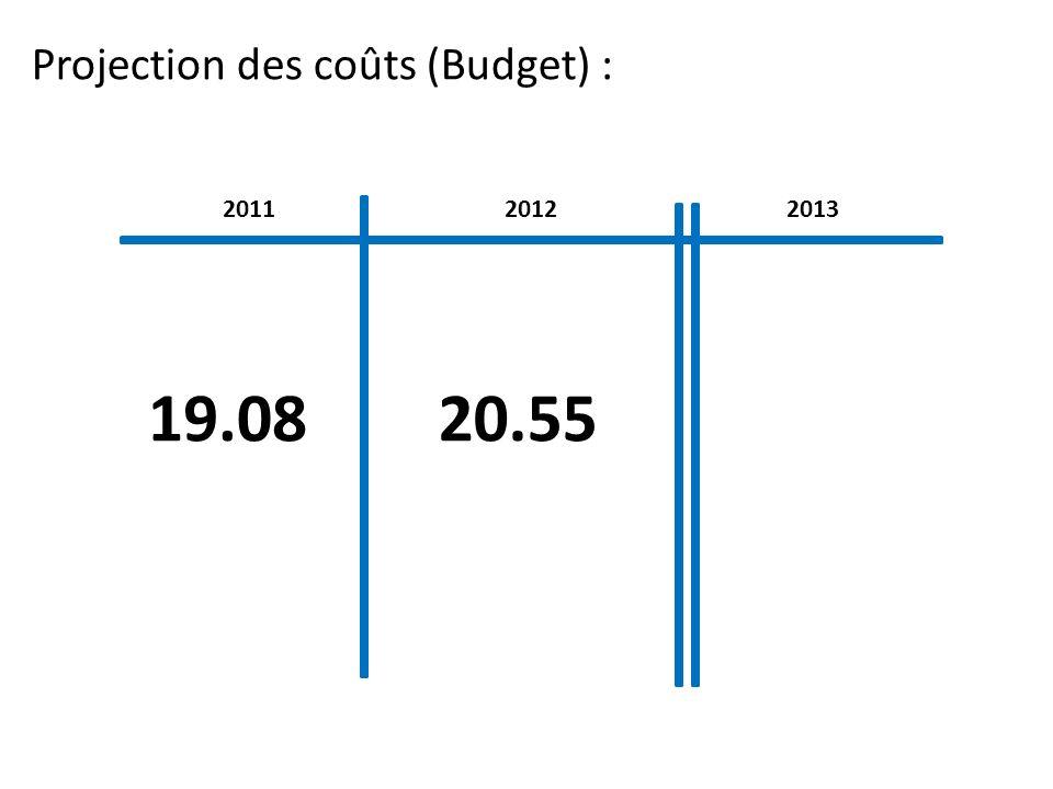 Projection des coûts (Budget) : 201120132012 19.0820.55