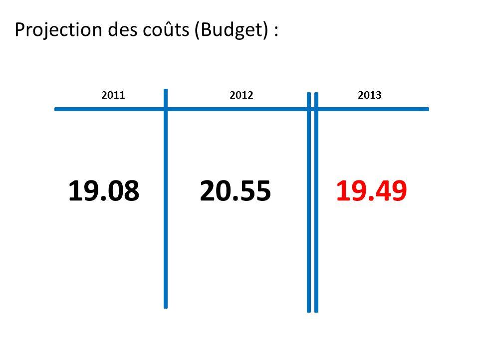 201120132012 19.0819.4920.55 Projection des coûts (Budget) :