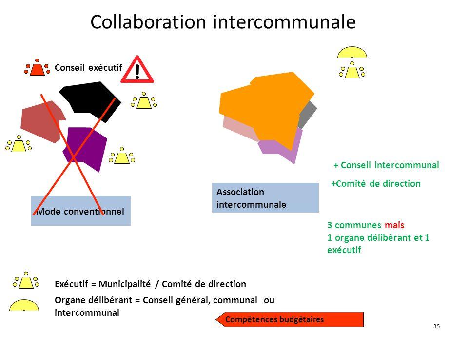 35 Collaboration intercommunale Mode conventionnel Association intercommunale + Conseil intercommunal +Comité de direction 3 communes mais 1 organe dé