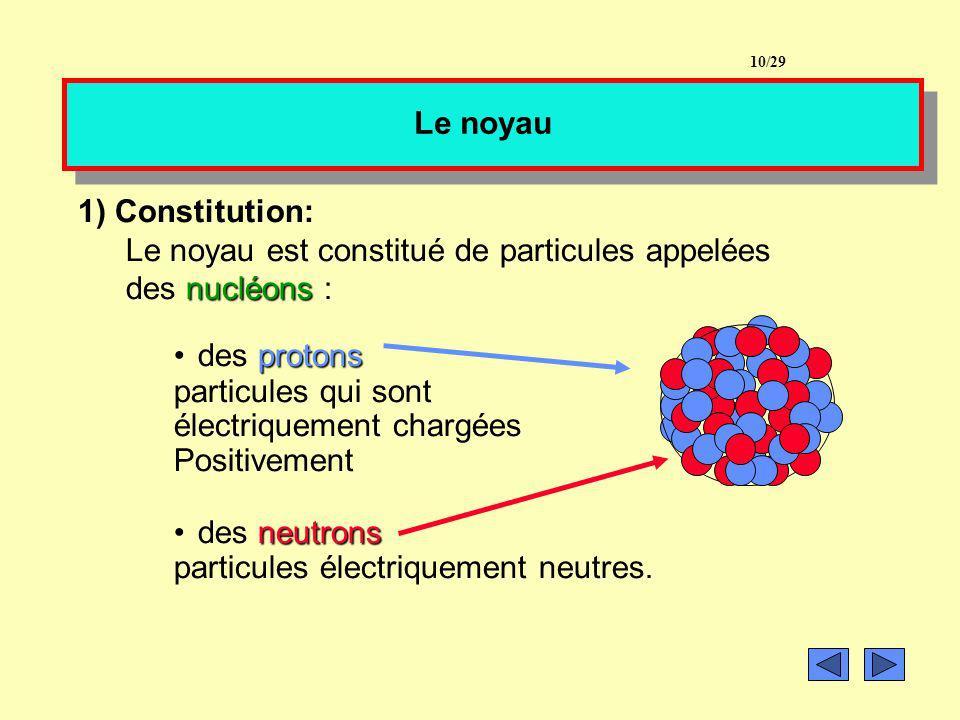 Modèle de latome à RETENIR –un noyau central –un noyau central (10 -15 m soit 100 000 fois plus petit que latome) –des électrons –des électrons répart