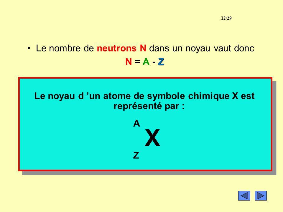 Le noyau 2) Symbole du noyau : numéro atomiqueZ nombre de protons –Le nombre de charge ou numéro atomique Z d un atome est le nombre de protons quil c