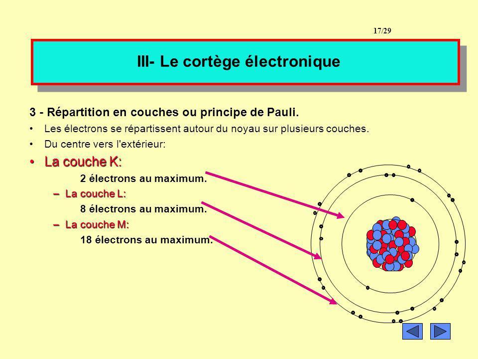 II. Lélément chimique 2- Les isotopes Dans un échantillon de cuivre, tous les atomes de cuivre ne sont pas identiques. Ils ont tous le même nombre de
