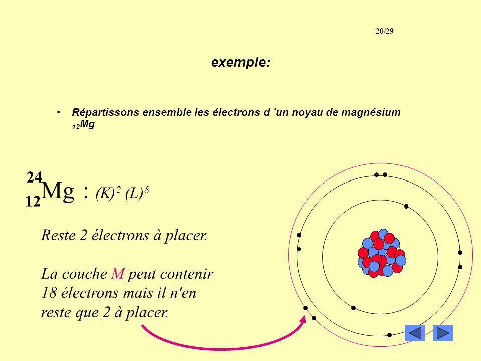 exemple: Répartissons ensemble les électrons d un noyau de magnésium 12 Mg Mg : (K) 2 Reste 10 électrons à placer. Remplissons la couche L de 8 électr
