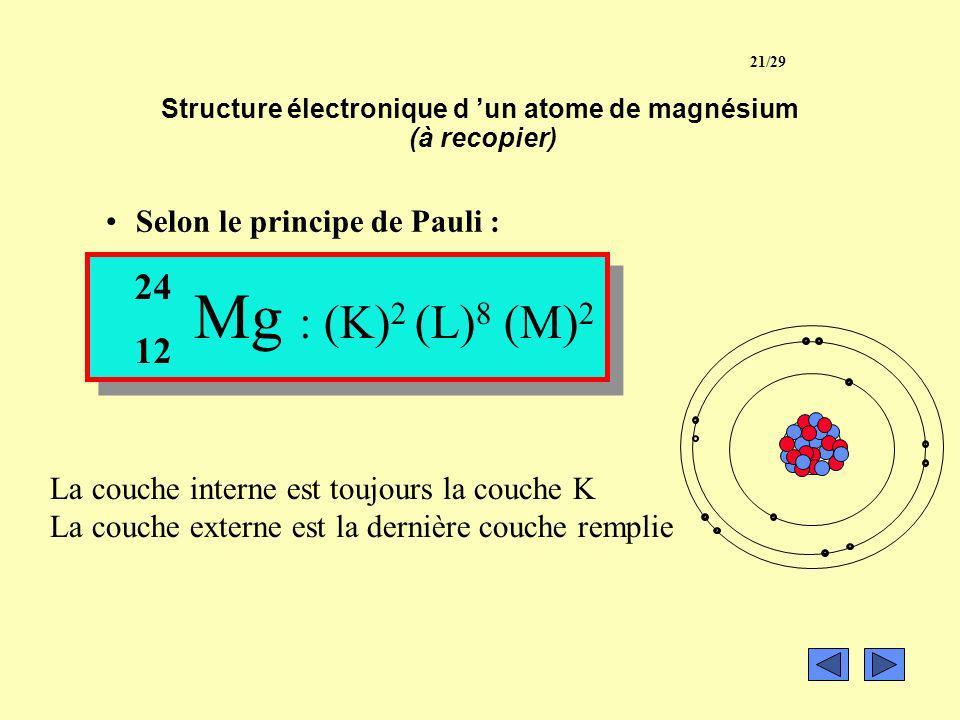exemple: Répartissons ensemble les électrons d un noyau de magnésium 12 Mg Mg : (K) 2 (L) 8 Reste 2 électrons à placer. La couche M peut contenir 18 é