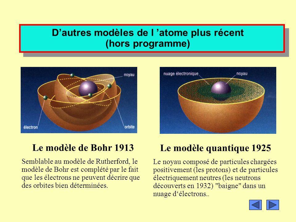 Modèle de latome pour la classe de seconde. Le modèle de Rutherford (1911)Le modèle de Thomson (1904)