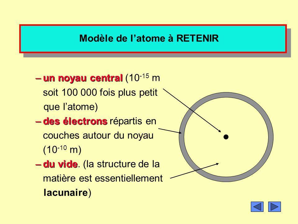 Dautres modèles de l atome plus récent (hors programme) Le modèle quantique 1925 Le noyau composé de particules chargées positivement (les protons) et