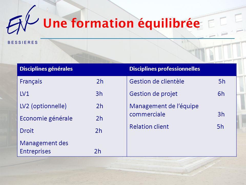 Une formation équilibrée Disciplines généralesDisciplines professionnelles Français 2h LV1 3h LV2 (optionnelle) 2h Economie générale 2h Droit 2h Manag