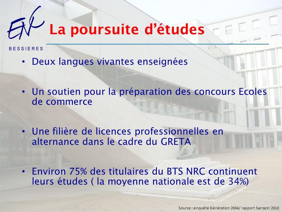 La poursuite détudes Deux langues vivantes enseignées Un soutien pour la préparation des concours Ecoles de commerce Une filière de licences professio