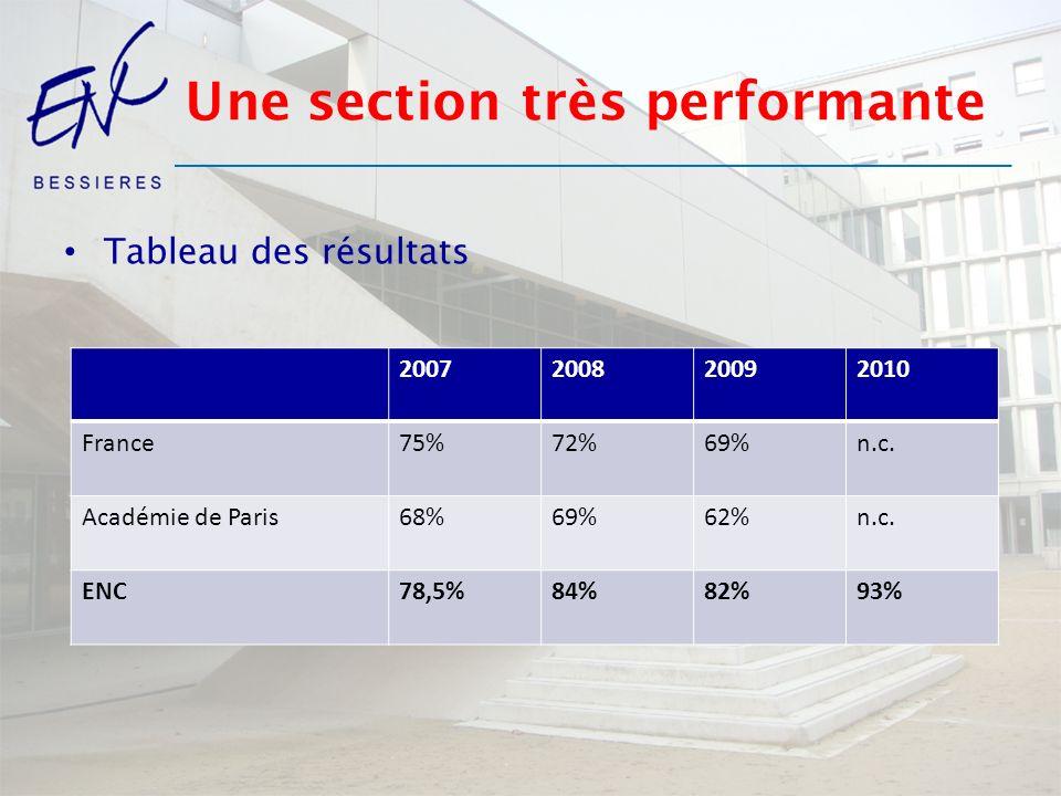 Une section très performante Tableau des résultats 2007200820092010 France75%72%69%n.c. Académie de Paris68%69%62%n.c. ENC78,5%84%82%93%