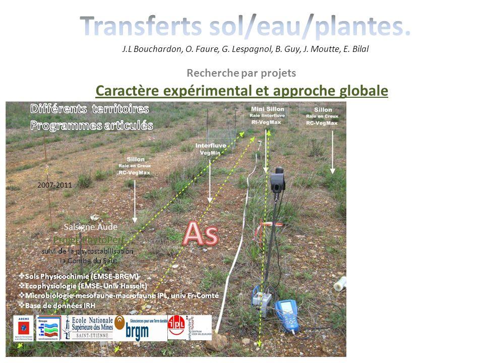 Recherche par projets Caractère expérimental et approche globale projets issus de problématiques industrielles spécifiques autour dun même site atelie