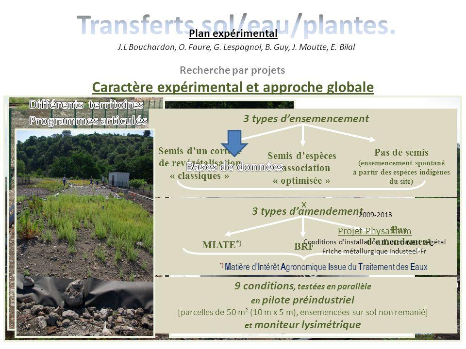 2007-2011 Projet PhytoPerf suivi de la phytostabilisation la Combe du Saut Recherche par projets Caractère expérimental et approche globale projets is