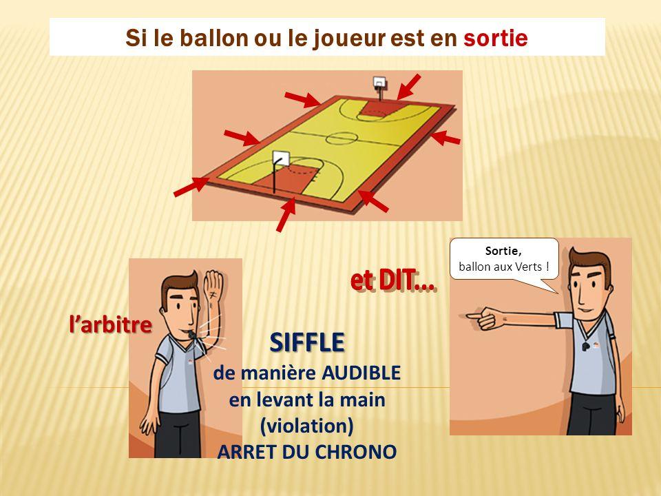 Si le ballon ou le joueur est en sortie Sortie, ballon aux Verts ! SIFFLE de manière AUDIBLE en levant la main (violation) ARRET DU CHRONO larbitre