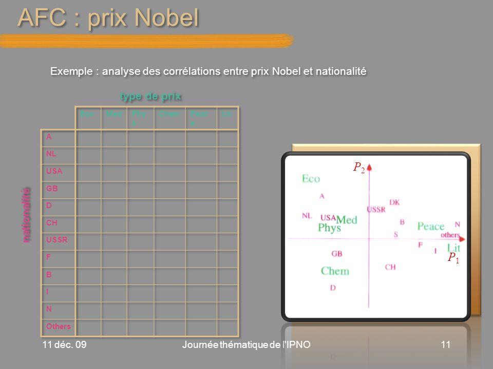 AFC : prix Nobel 11 déc.