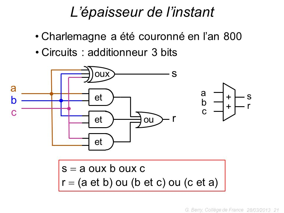 28/03/2013 21 G. Berry, Collège de France Lépaisseur de linstant Charlemagne a été couronné en lan 800 a b c s r s a oux b oux c r (a et b) ou (b et c