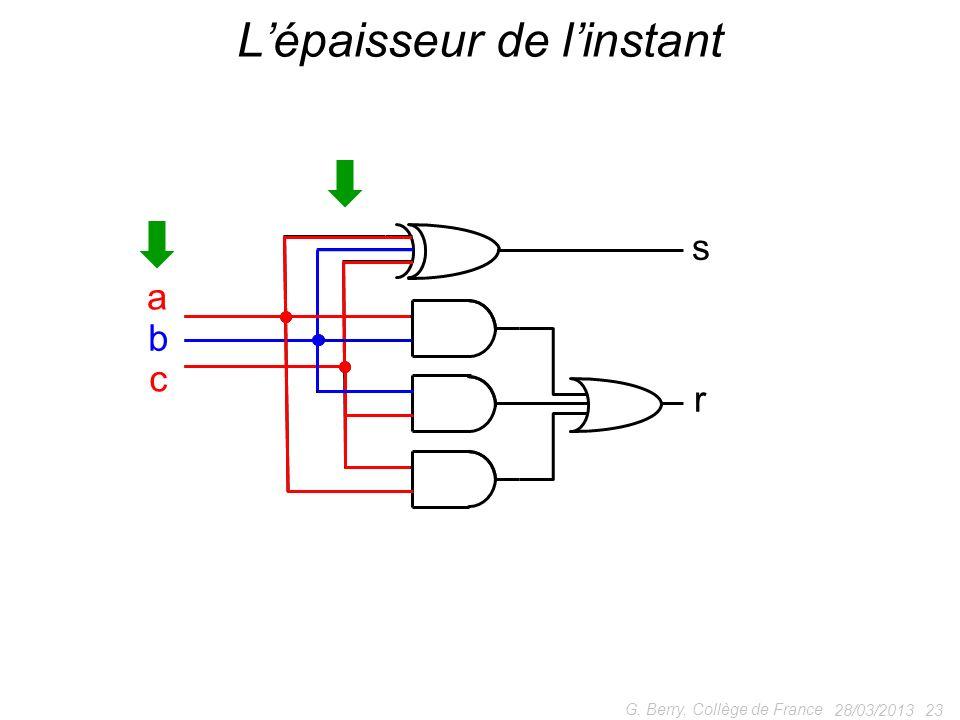28/03/2013 23 G. Berry, Collège de France Lépaisseur de linstant s r a b c