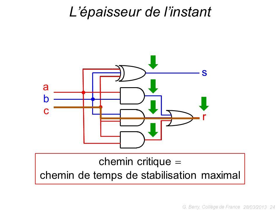 ss 28/03/2013 24 G. Berry, Collège de France Lépaisseur de linstant r a b c r chemin critique chemin de temps de stabilisation maximal