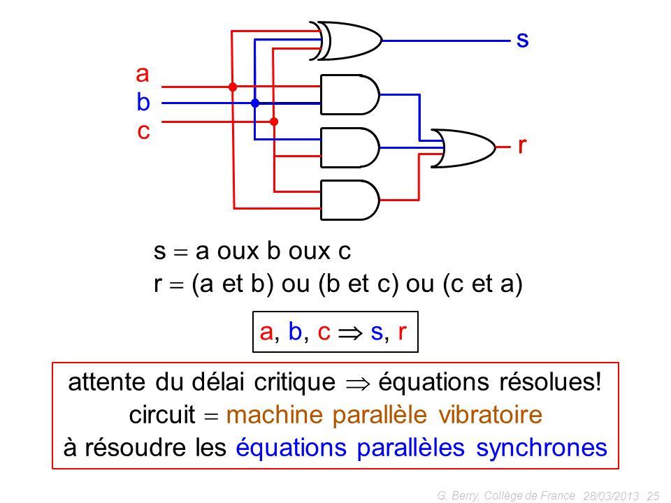28/03/2013 25 G. Berry, Collège de France attente du délai critique équations résolues! circuit machine parallèle vibratoire à résoudre les équations