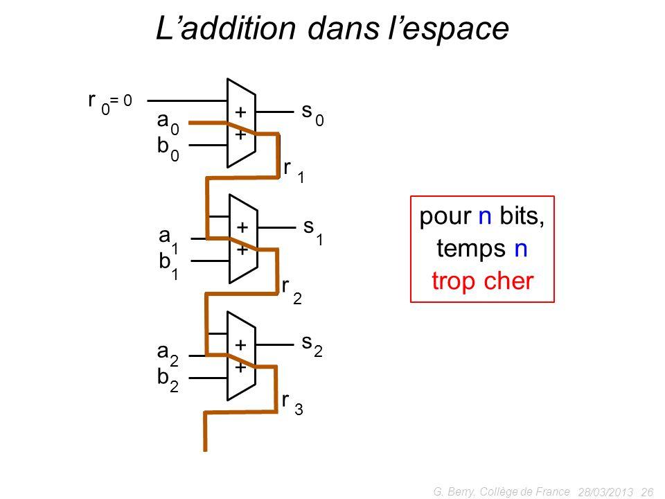 28/03/2013 26 G. Berry, Collège de France Laddition dans lespace + + a 0 b 0 s 0 + + 1 a 1 b 1 s r 1 + + 2 a 2 b 2 s 2 r 3 r r = 0 0 pour n bits, temp