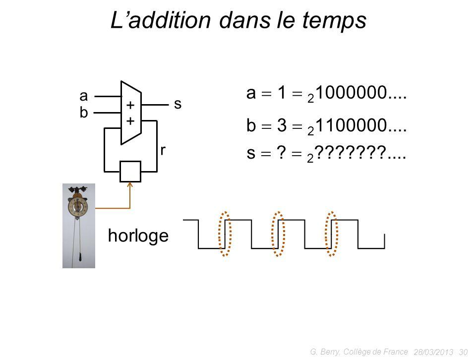 28/03/2013 30 G. Berry, Collège de France Laddition dans le temps + + a b s r a 1 2 1000000.... b 3 2 1100000.... tick ! horloge s ? 2 ???????....